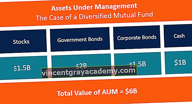 Hva er Assets Under Management (AUM)?
