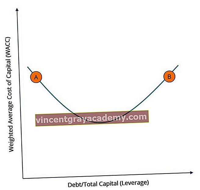 Dolg vs lastniško financiranje: Kateri je najboljši?