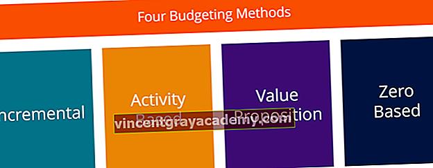 Fire hovedtyper av budsjetter / budsjetteringsmetoder