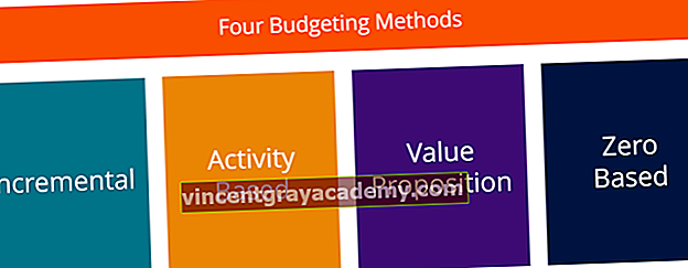 Štiri glavne vrste proračunov / proračunske metode