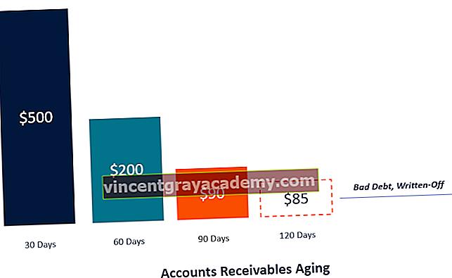 Ce este îmbătrânirea conturilor de primit?