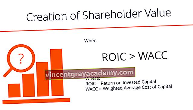 Mi a részvényesi érték?