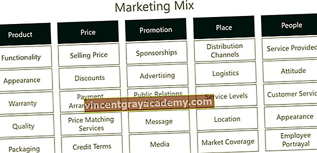 Hva er de 5 markedsføringene?