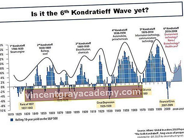 Mi az a Kondratieff Wave?