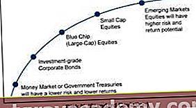 Mi az a részvénykockázati prémium?