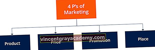 Aké sú 4 značky marketingu?