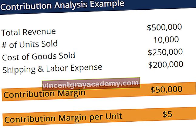 Čo je analýza príspevku?