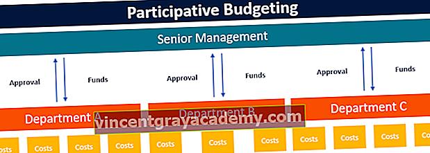 Kaj je participativno oblikovanje proračuna?