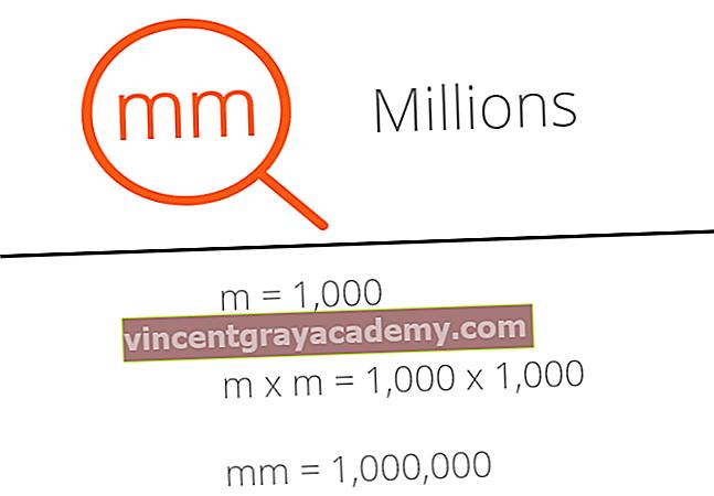 Kaj je MM?