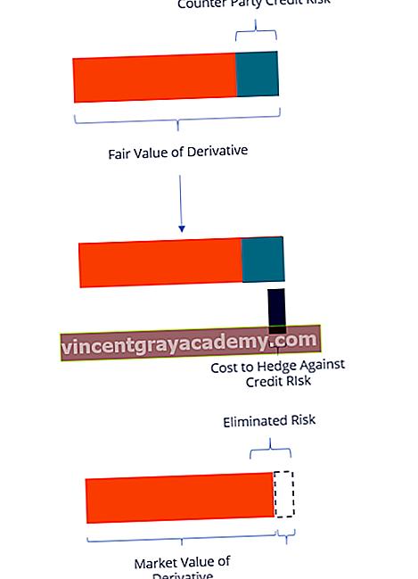 Τι είναι η Προσαρμογή Πιστωτικής Αποτίμησης (CVA);