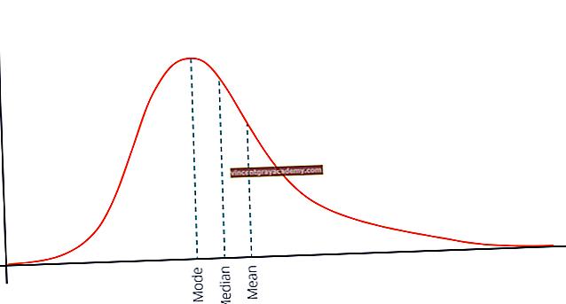 Hva er en positivt skjev distribusjon?