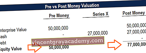 Pre vs Post Money Valuation
