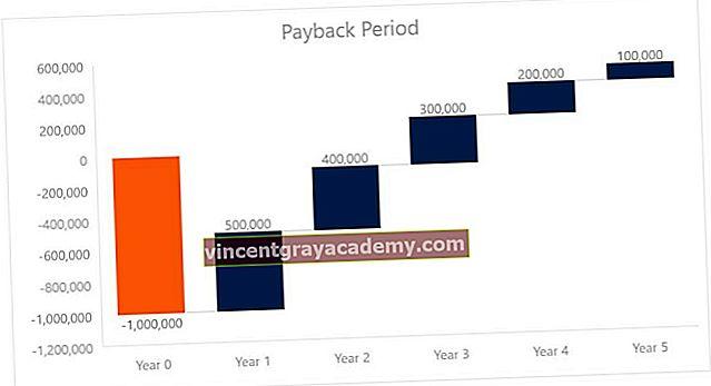 Hva er tilbakebetalingsperioden?