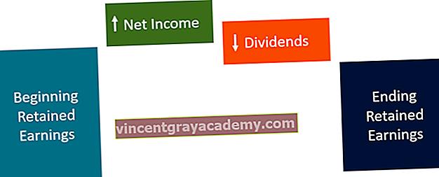 Care este declarația privind veniturile reținute?