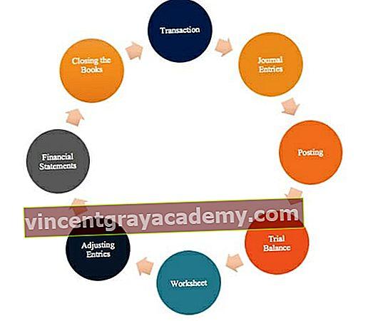 Kaj je računovodski cikel?