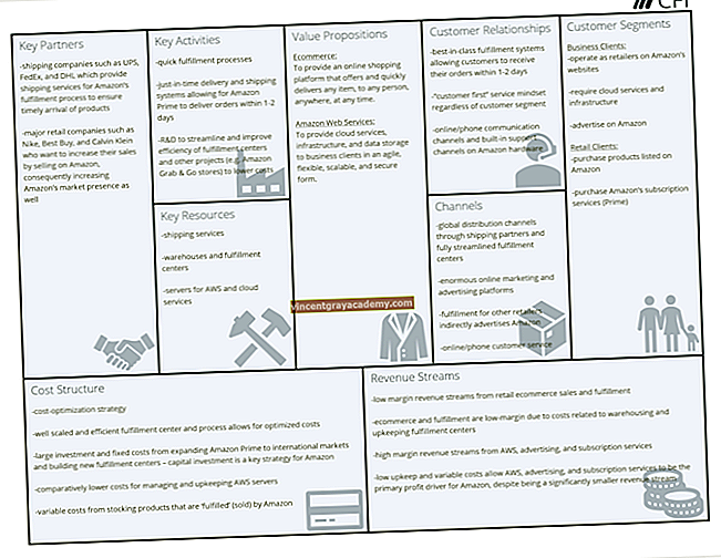 Business Model Canvas - Amazon Eksempel
