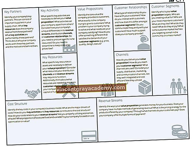 Business Model Canvas Eksempler
