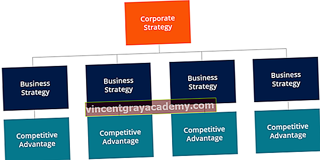 Kaj je poslovna strategija?