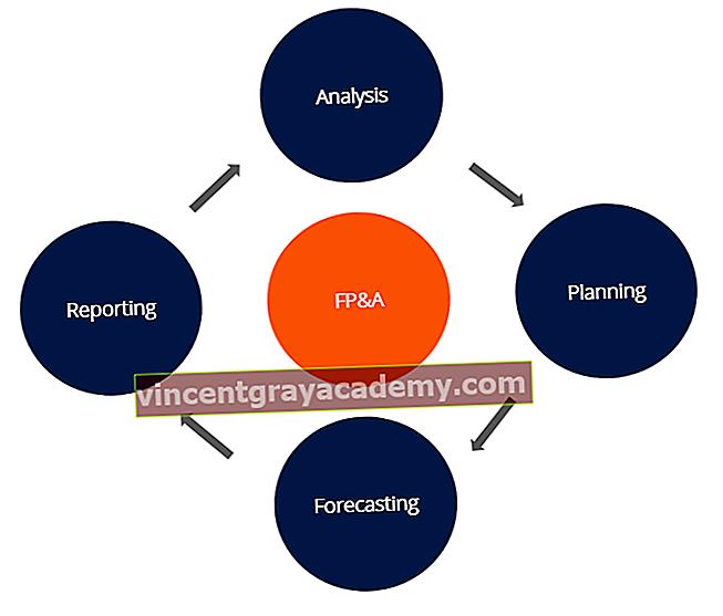 Kaj je finančno načrtovanje in analiza (FP&A)?
