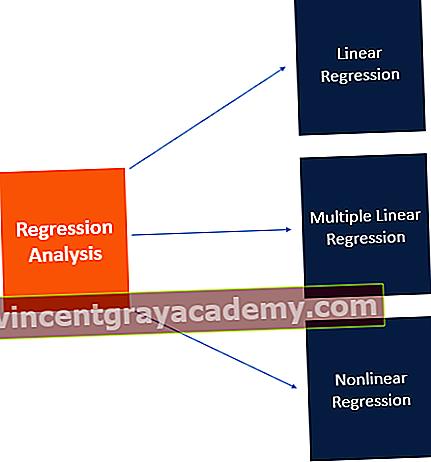 Hva er regresjonsanalyse?