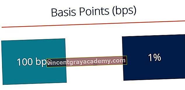 Kaj so osnovne točke (BPS)?