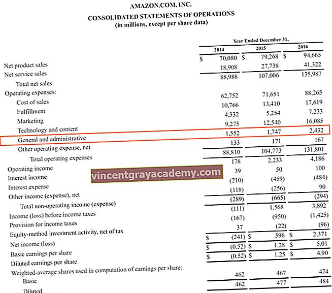 Salg, generell og administrativ (SG&A) utgift