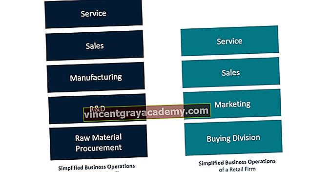 Kaj so poslovne operacije?