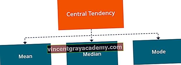 Kaj je osrednja tendenca?