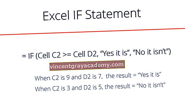 Ce este o declarație Excel IF?