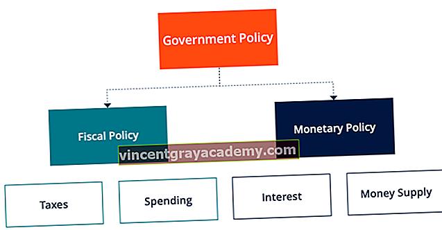 Hva er finanspolitikk?