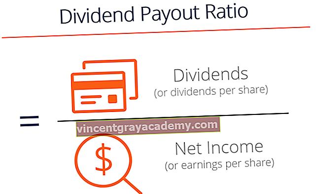 Kaj je razmerje izplačil dividend (DPR)?