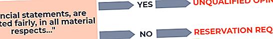 Milyen típusú auditori vélemények vannak?