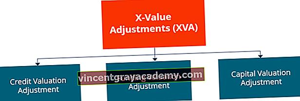 Ce este XVA (X-Value Adjustment)?
