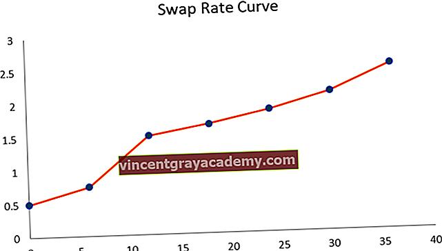 Mi az a Swap Rate görbe?