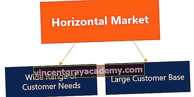 Hva er et horisontalt marked?