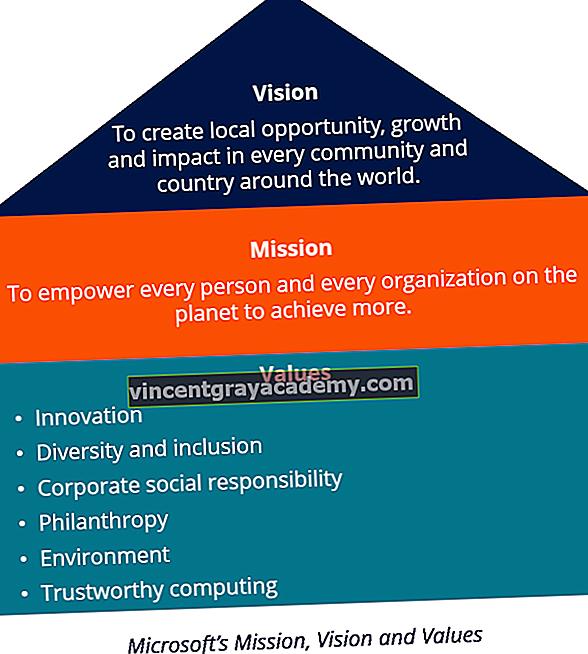 Kaj je izjava o viziji?