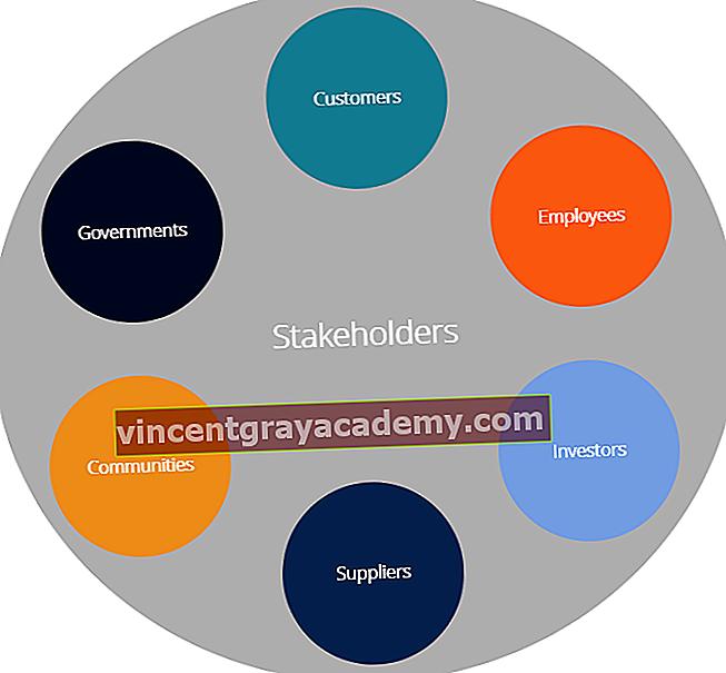 Ce este un stakeholder?