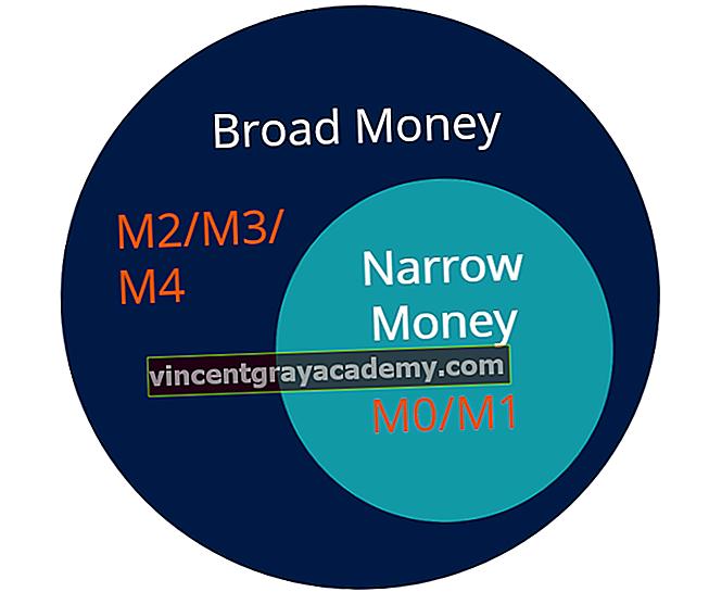좁은 돈이란 무엇입니까?