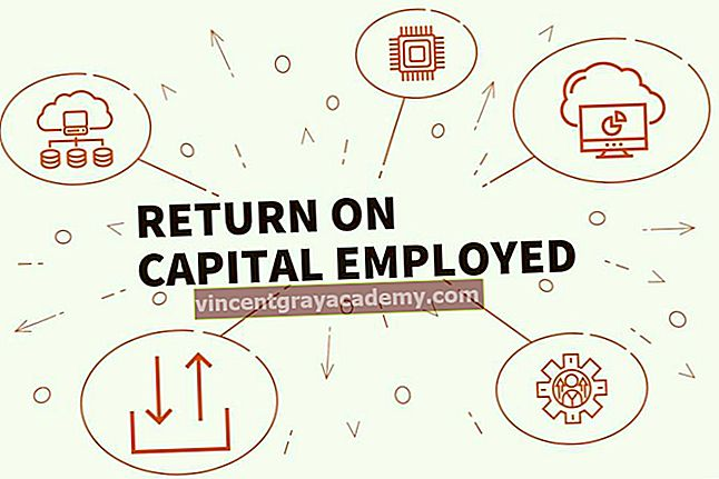 Kaj je donosnost zaposlenega kapitala?