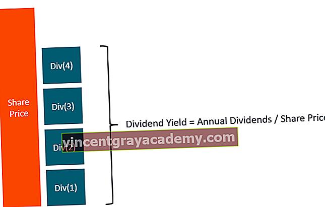 Hva er Forward Dividend Yield?