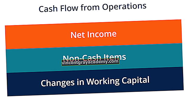 Mi a műveletekből származó cash flow?