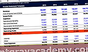 Kalkulator stopnje dobička iz poslovanja