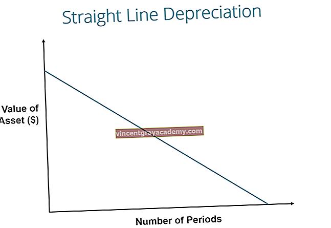 Ce este amortizarea liniei drepte?
