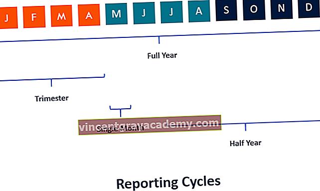 Τι είναι ο κύκλος αναφοράς;