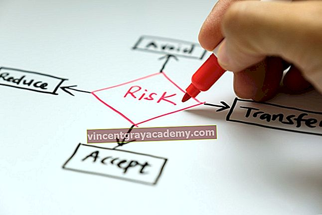 Kaj so modeli za ocenjevanje tveganja?