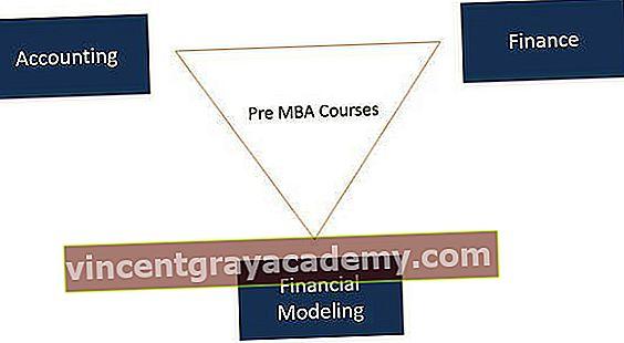 Hva er de viktigste pre MBA-kursene?