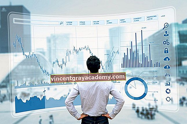 Hva er en markedsindikator?