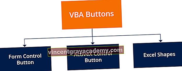 Hvordan legge til en VBA-knapp i Excel?