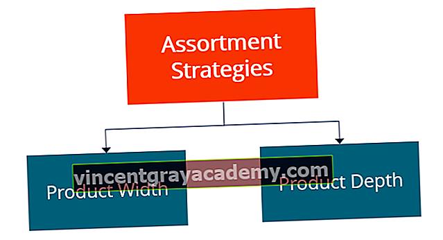 Kaj so asortimanske strategije?