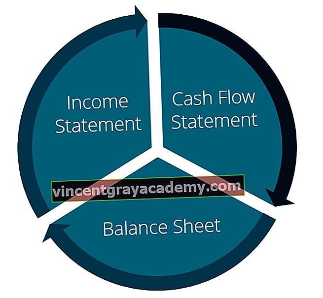 Hogyan kapcsolódik a 3 pénzügyi kimutatás?